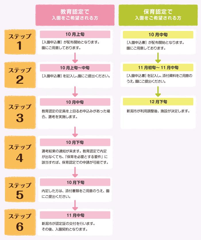 ご入園までの流れの図